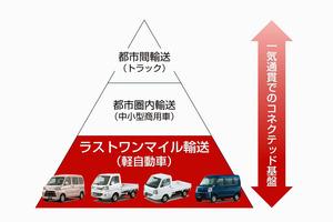 スズキ、ダイハツが軽商用車のCASE対応でトヨタ傘下の「CJP」に参画