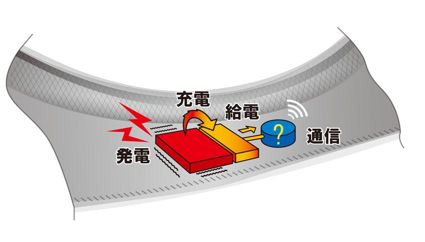 住友ゴムと関西大学「タイヤ内発電」によるセンサーのバッテリーレス化技術を開発