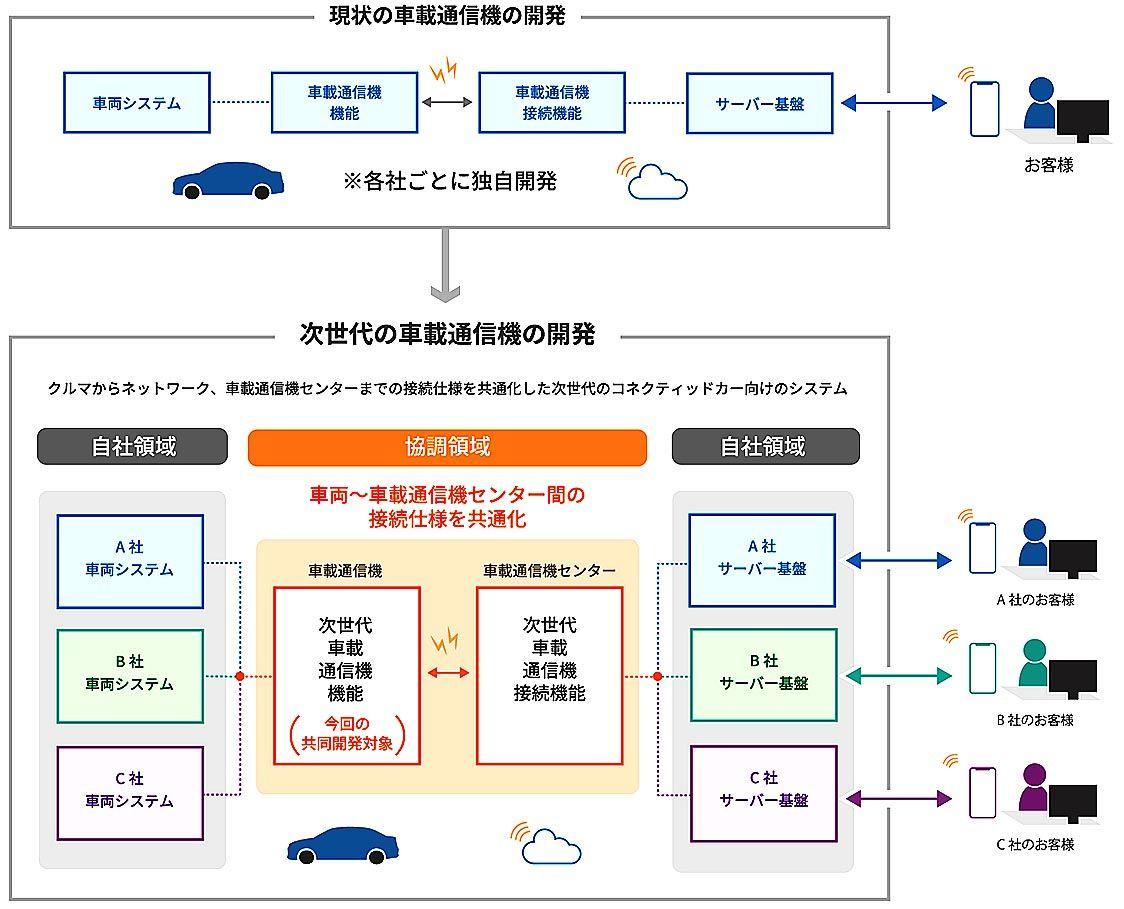 トヨタ・ダイハツ・スバル・マツダ・スズキの5社、次世代車載通信機の仕様を共通化 競争領域の車両データは共有せず