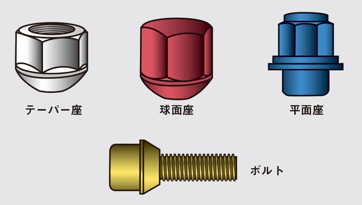 初心者でもわかるホイール基礎講座 A to Z|インチアップで気をつけること|鍛造・鋳造の違い|
