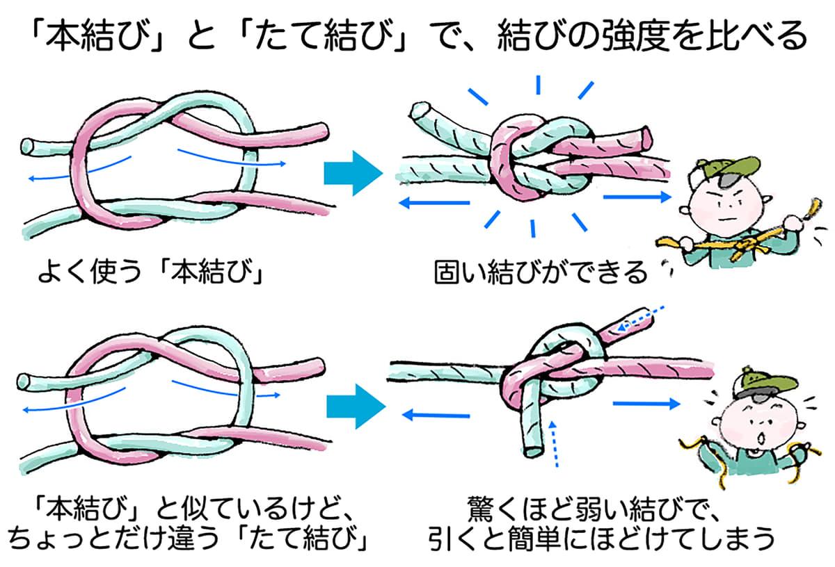 ロープ 結び方 首吊り 首を吊る時、首の後ろ側も絞めないと意識が落ちることは無いのでしょう