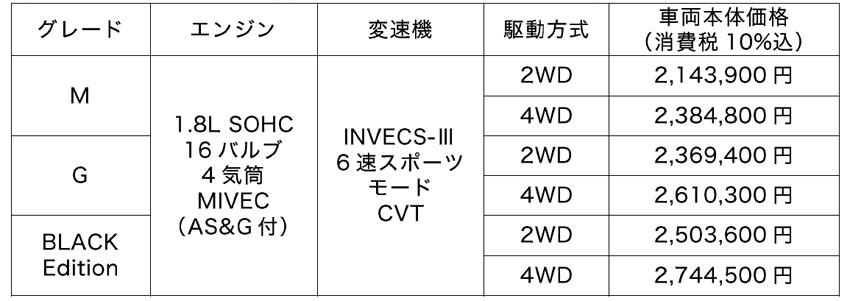 三菱 コンパクトSUV「RVR」を一部改良し安全装備を充実