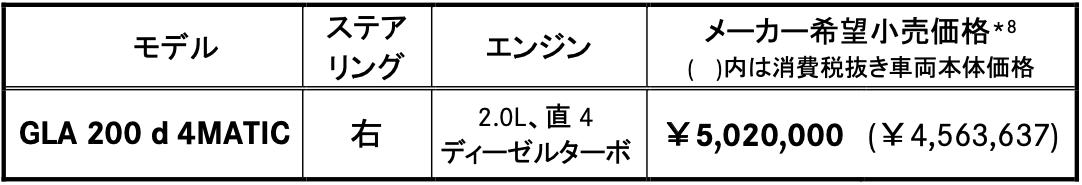 メルセデス・ベンツGLA 200d 4MATIC試乗記