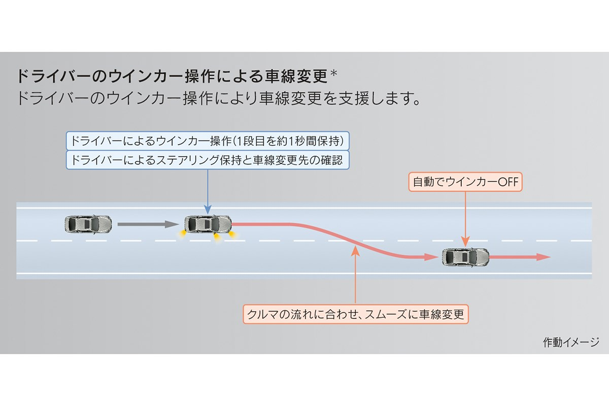 実はレジェンドのレベル3なみに高度!? LSなどに設定されたトヨタのレベル2ハンズフリー運転の実力を分析してみた