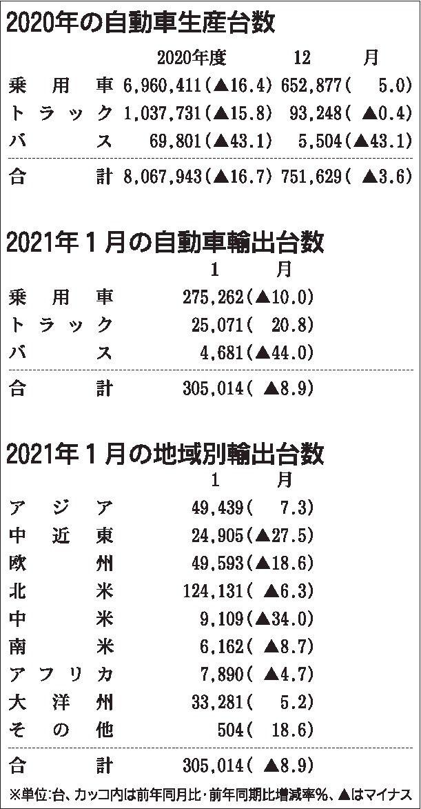 2021年1月の自動車輸出台数、8.9%減 3カ月連続マイナス 中国向けは好調続く 日本自動車工業会