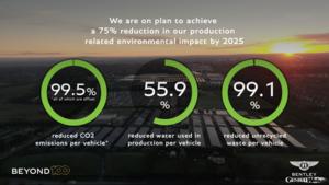 ベントレー、英国クルー本社工場でのサステナビリティを大幅に向上。2025年までに環境負荷を75%削減へ