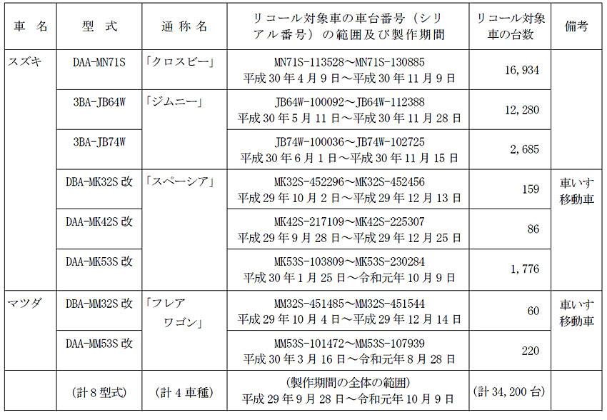 【リコール】スズキ 3車種に燃料ポンプの不具合