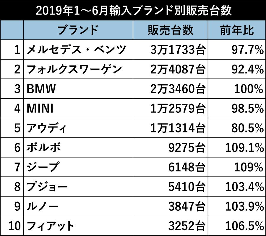 【日本で一番売れた輸入車は?】  2019年上半期輸入新車販売トップ20