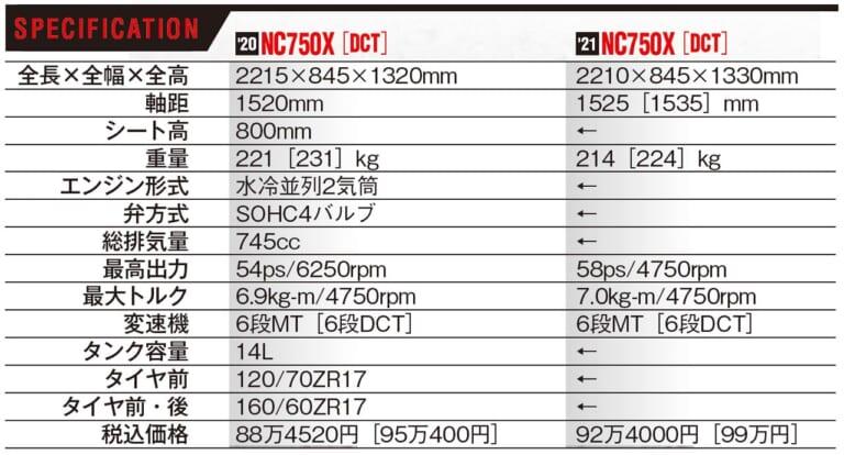 ホンダNC750X新旧比較試乗インプレッション【コスパ革命児が電脳化&軽量化で大幅進化】