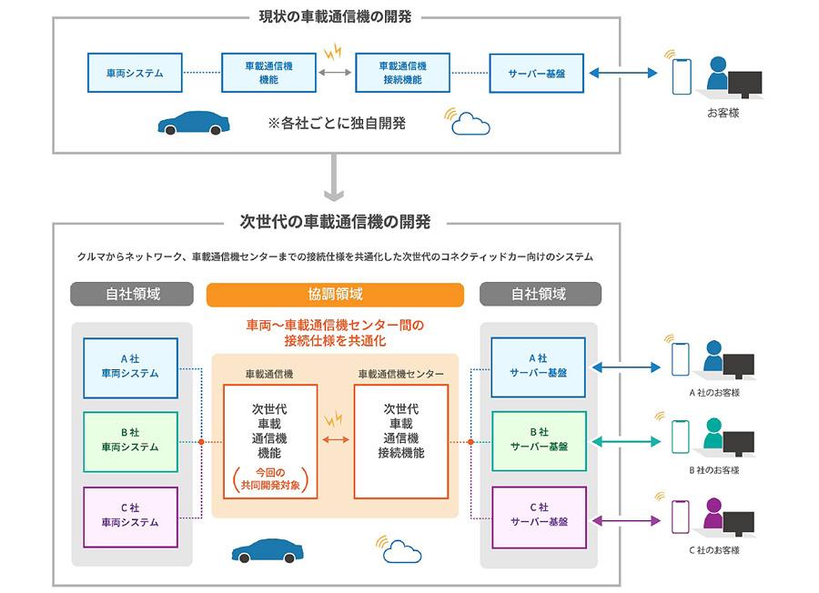 トヨタ ダイハツ マツダ スバル スズキの5社が次世代車載通信機仕様を共同開発