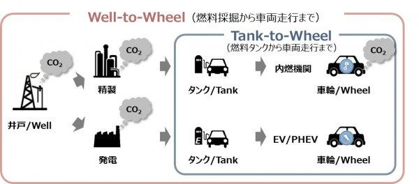 2040年に全車EV&FCV化!! ホンダ「エンジン車全廃宣言」の真の狙いとは?
