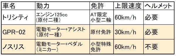カワサキがミニカー「ノスリス」発売! エンジンは捨ててもまさかの名車NinjaのDNAを注入!