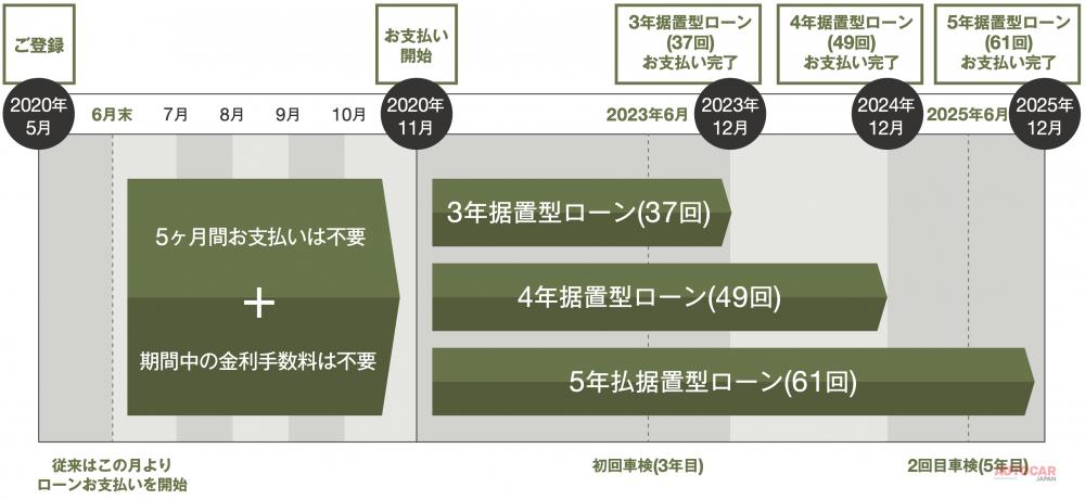 【ジープなぜ売れる】キャンプ追い風 コロナ禍も前年比増 FCAジャパン全体も躍進 2021年はさらに攻め