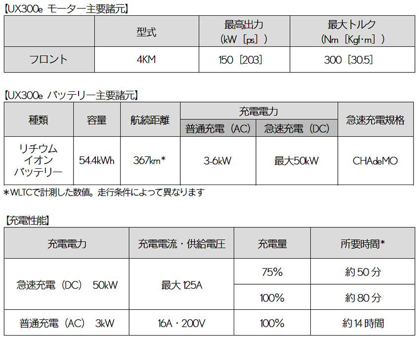 レクサスUX300e試乗記(前輪駆動 電気自動車)