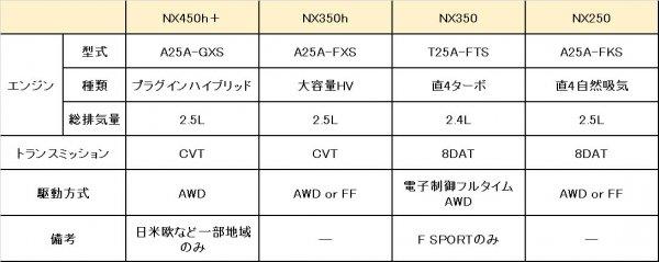 レクサスを支えるSUV 新型NX登場!! 初PHEVも用意されてすげえ売れそう!!