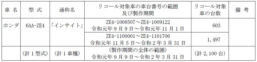【リコール】ホンダ「インサイト」のパワーコントロールユニットに不具合