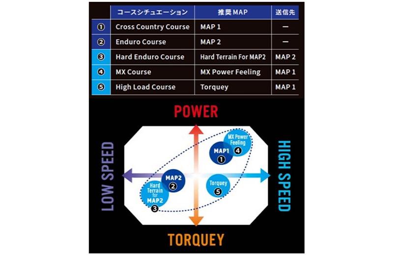 【ヤマハ】2022年モデル「YZシリーズ」の予約をスタート! 発売日は10/28
