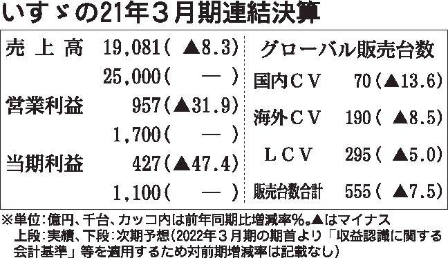 いすゞの2021年3月期決算、2期連続で減収減益
