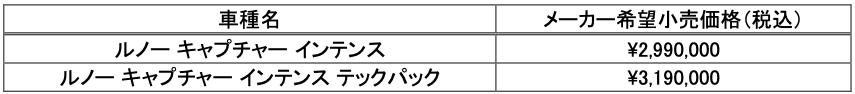 ルノーキャプチャー試乗記 FF1.3Lターボ+7速EDC(DCT)