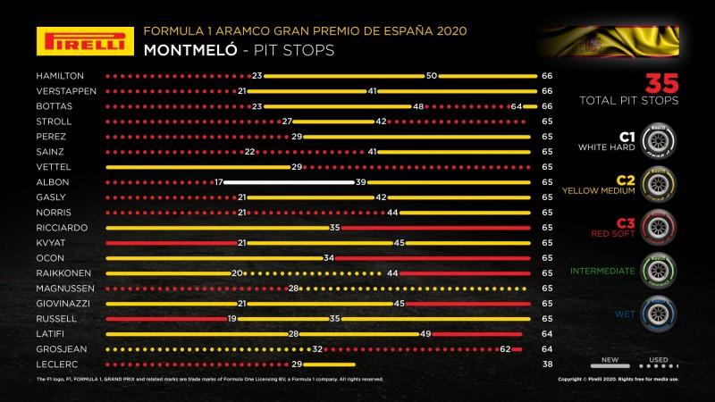 2021年F1第4戦スペインGP、予選順位、スタートでの攻防がレースの勝敗を分ける!?【モータースポーツ】