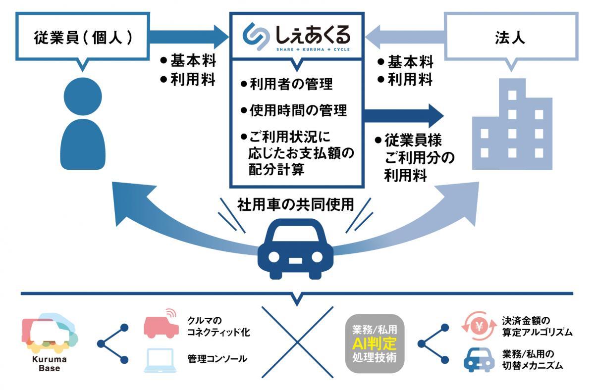 スマートバリュー:社用車のシェアリングサービス「しぇあくる」の開発に「Kuruma Base」を採用