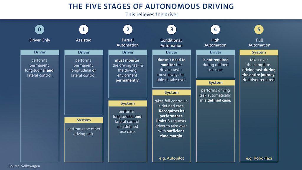 フォルクスワーゲン、自動運転の導入を加速。自動運転システムの最先端技術研究所を設立