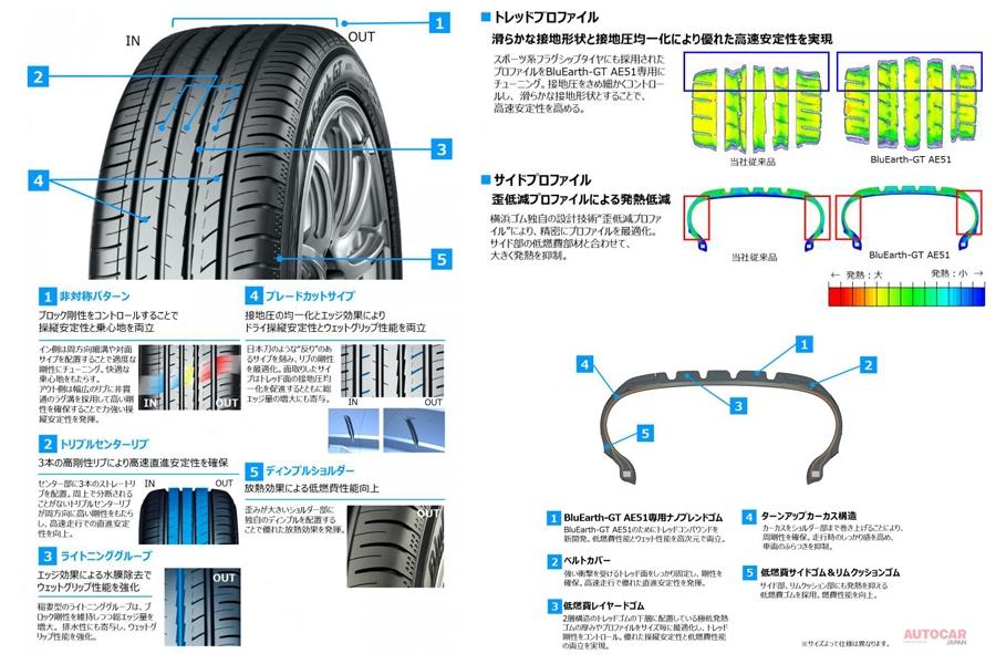 横浜ゴム 新グランドツーリングタイヤ「ブルーアースGT AE51」 57サイズ発売へ