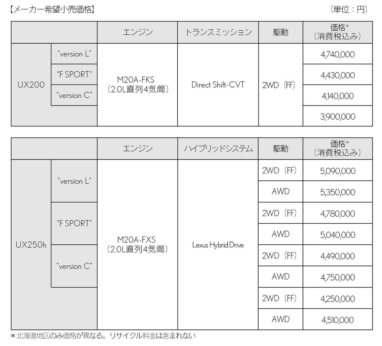 【ニュース】レクサス、ブランニューの小型クロスオーバー「UX」を発売