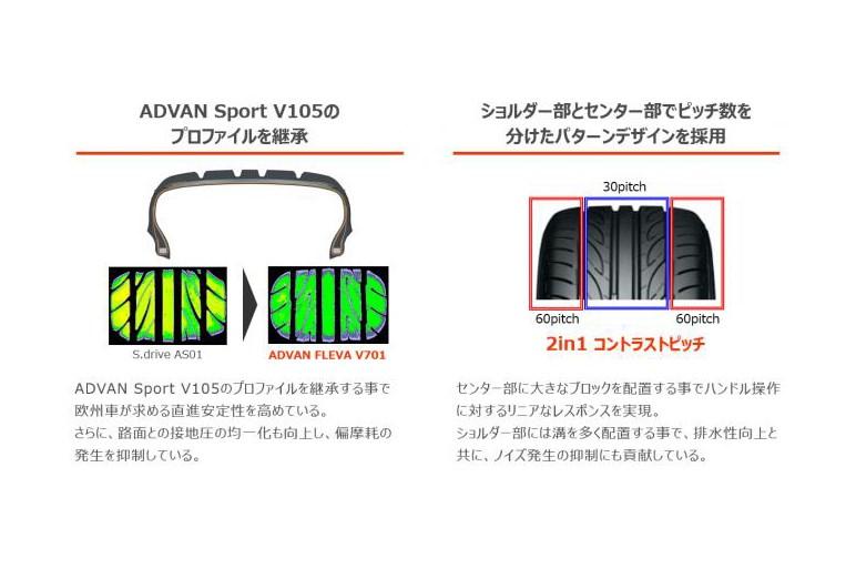 ハンドリング自慢のヨコハマ新タイヤ「アドバン・フレバ V701」を試走