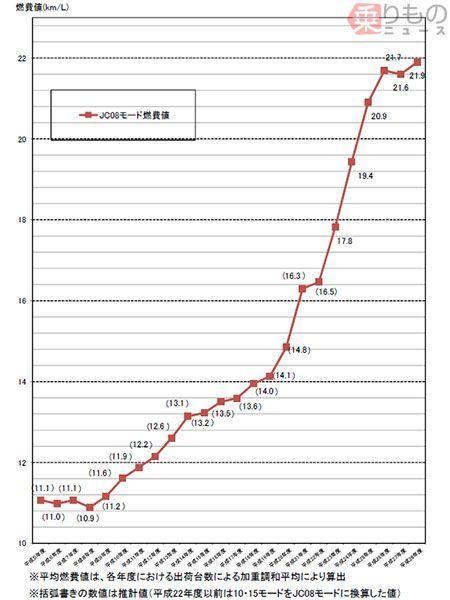 燃費トップは「プリウス」 軽は「アルト」「キャロル」 国交省が2017年トップ10発表