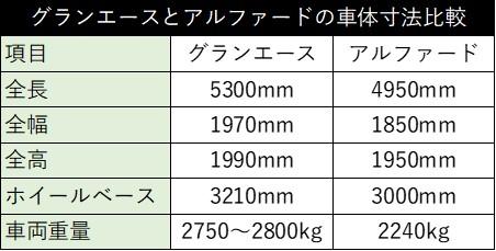 【価格サイズエンジン判明!! これ売れるぞ!!】大注目新型「グランエース」全情報!!