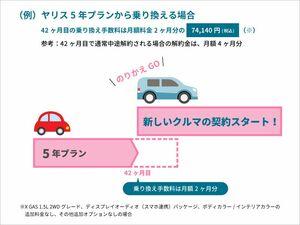 トヨタのサブスク「KINTO」 新たに5年と7年プラン追加 途中乗り換え可能な「のりかえGO」も