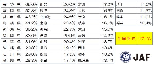 信号機のない横断歩道における車の一時停止率は17.1%、日本で最も低い県は?