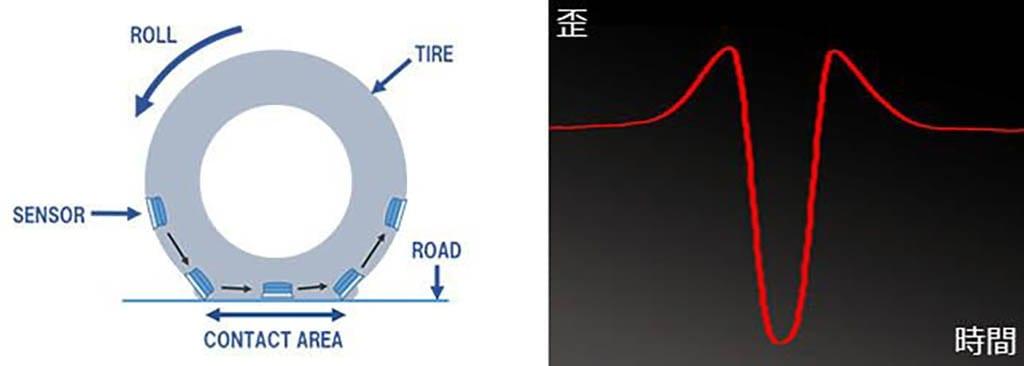ブリヂストンがタイヤの荷重や摩耗のセンシング技術を開発