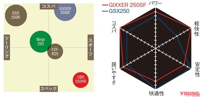 """電撃試乗![インド仕様]スズキ""""新油冷""""ジクサー SF 250"""