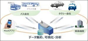 日立市においてMaaS実証を開始、官民連携によって地方交通課題に取り組む