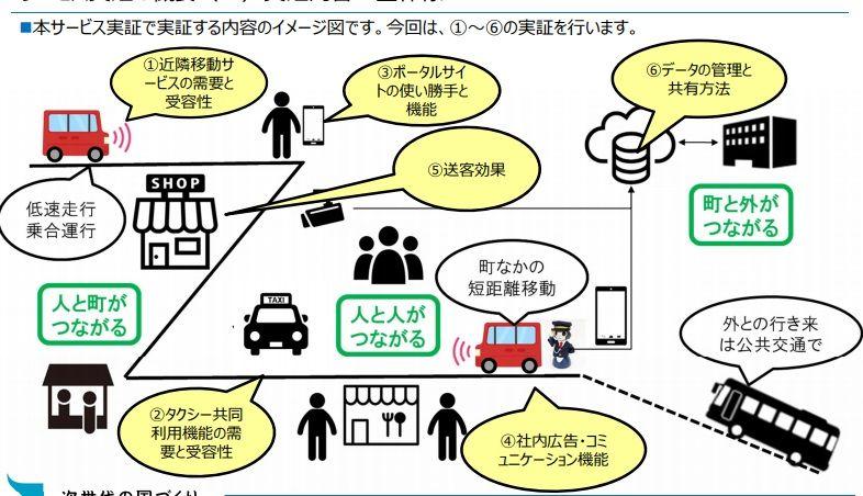 「まちなか自動移動サービス」の実証実験を神戸市住宅地で開始