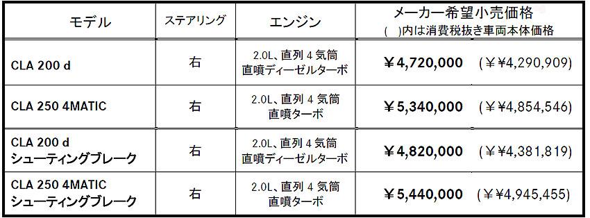 メルセデス・ベンツ CLA デザインの魅力とMBUX 【試乗記】(FF/8G-DCT)
