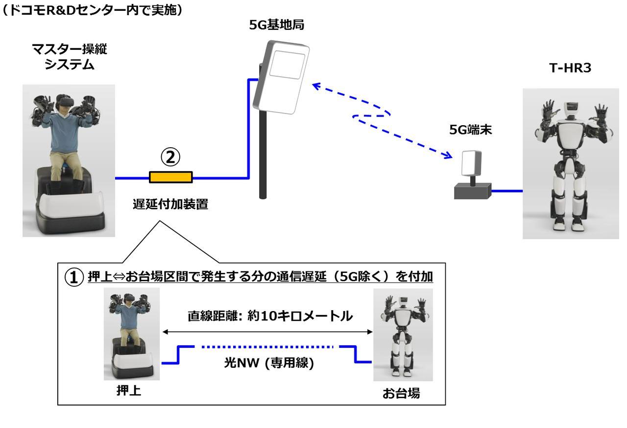 """【ニュース】トヨタとドコモが""""5G""""によるヒューマノイドロボット遠隔操作に成功"""
