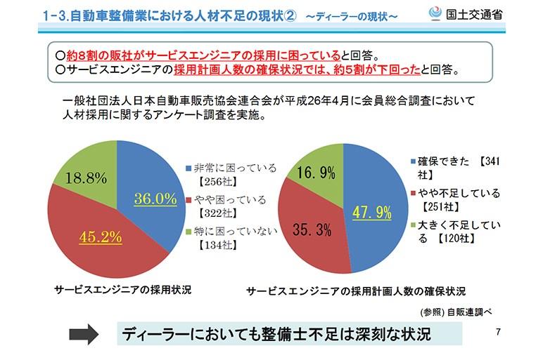 日本死ね、は保育現場だけじゃない。自動車整備士激減で業界は存続の危機に