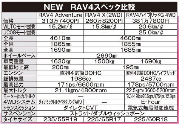 【SUV激戦区に再登場!!】 新型RAV4はNo.1か!? 4つの視点で実力判明!!!