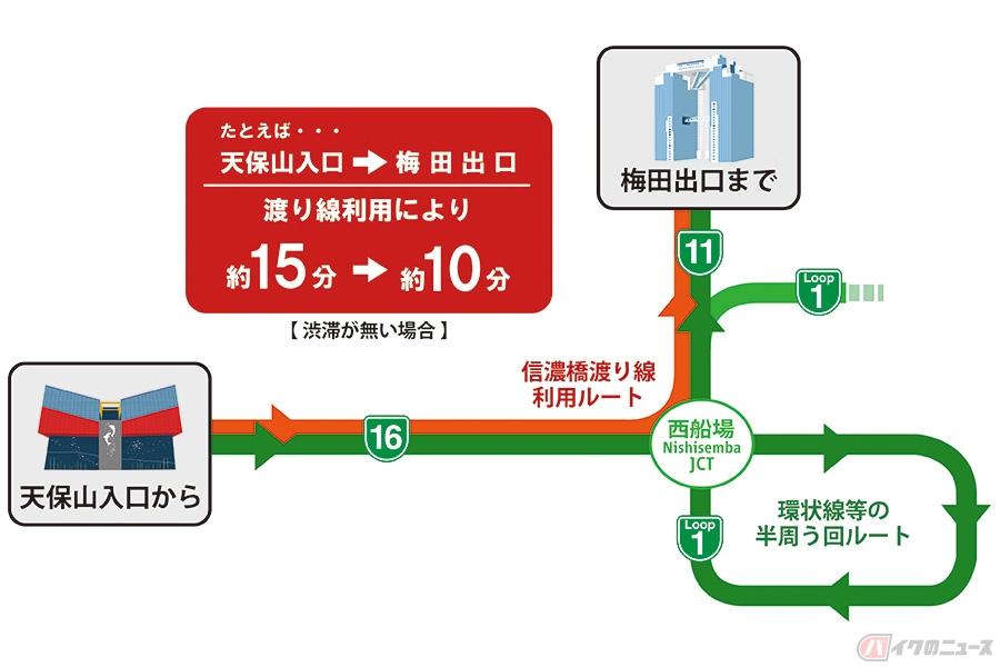 阪神高速環状線「信濃橋渡り線」開通 5.5kmの迂回不要で池田・守口線方面へ