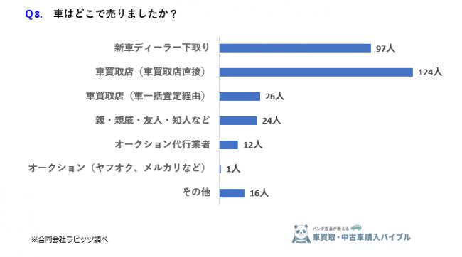 マイカーを売却した人に聞く「買取査定額の差」ランキング、3位5~10万円以内、2位5万円以内、1位は?