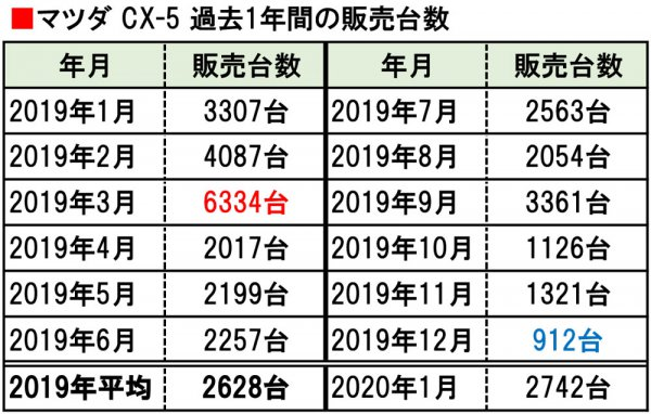 【販売急落と復調に謎!!?】マツダSUVの要!! CX-5は売れなくなったのか