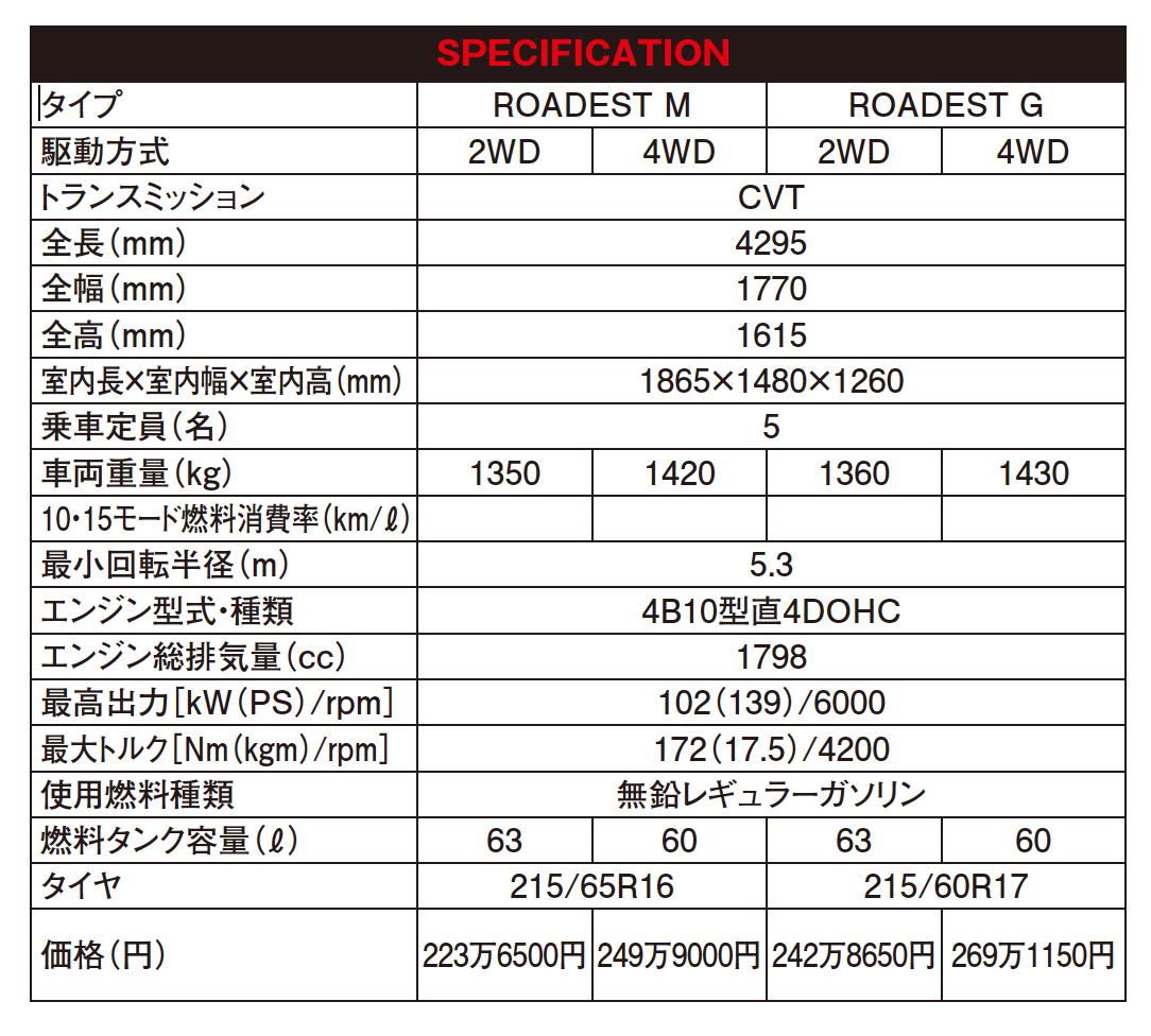 これ!今オフっぽく乗ったらカッコ良くない!? 三菱・RVRローデスト(2011年6月~2017年2月)|中古車選びに役立つ「当時モノ」新車レビュー