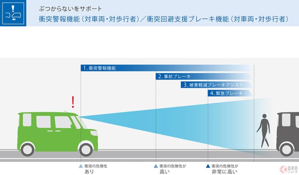 相次ぐ「アクセルとブレーキの踏み間違い事故」 高齢ドライバーに限らず若い世代でも