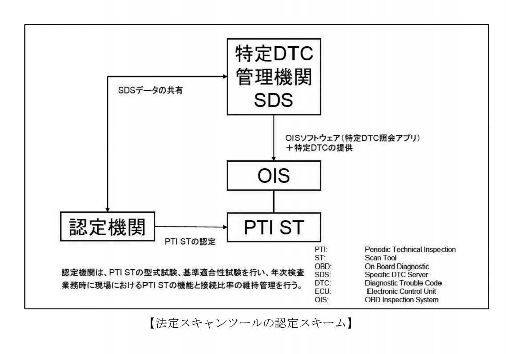 OBD検査が2024年から始まると、特定DTC(故障コード)が記録されているクルマは車検に通らなくなる!?