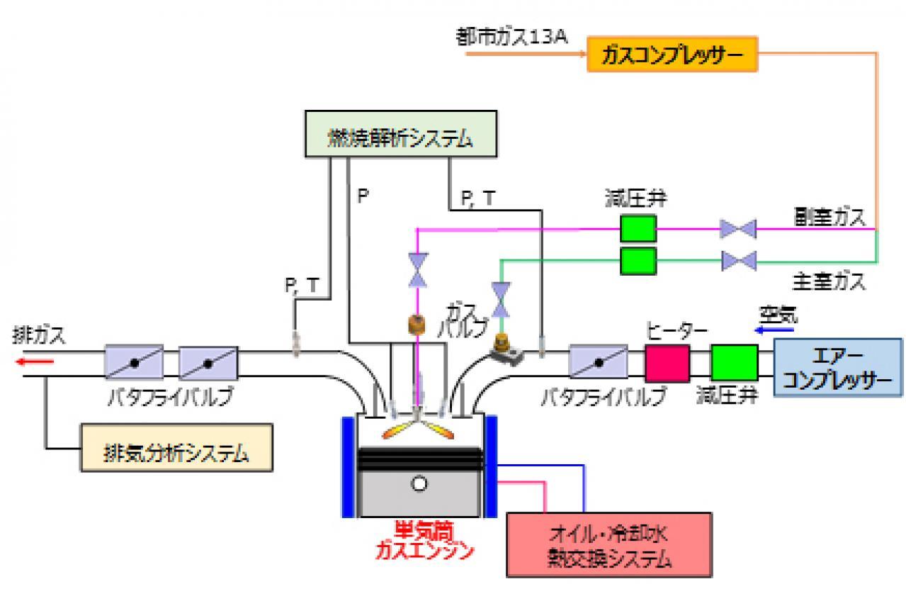 NEDO、SERC:コージェネ用ガスエンジンで世界最高水準の超高出力運転を達成