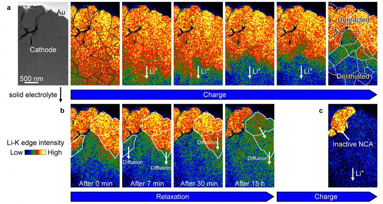 パナソニック:全固体電池の充放電中のリチウムイオンの動きをリアルタイムで観察する技術を開発