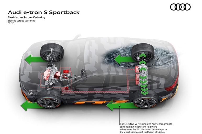 アウディeトロンスポーツバックにSモデル登場。欧州が売れないEV開発を推し進める理由とは